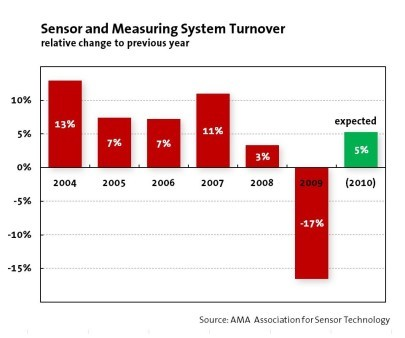 January Poll Indicate Economic Recovery for the Sensor Industry
